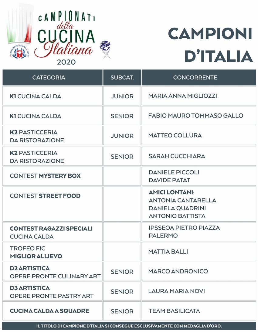 CLASSIFICA CAMPIONI DITALIA